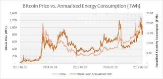bitcoin x4 review bitcoin s energy consumption surpasses ireland digiconomist