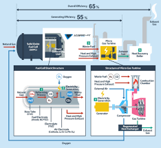 toyota lexus us gen 4 gen 5 08 09 russia toyota starts trial of a hybrid power generation system combining