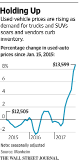 used prices used car prices hold up defying expectations wsj