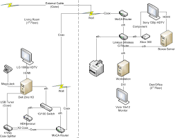 Home Network Design Diagram Technosweetspot Finding That Perfect Balance