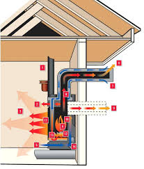 installing a vented gas fireplace direct vent vs natural vent my gas fireplace repair direct vent