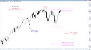 Bulls Flag Learn How To Trade A Wedge Bull Flag Candlestick Pattern