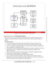 hr schema tables data oracle database fundamentos sql i