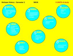 maya civilization sjc history