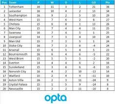 Premier Leage Table The Premier League Table Since Christmas Makes Very Alarming