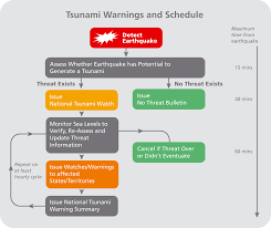 About About Tsunami Warnings