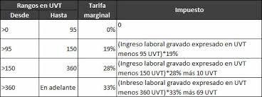 retencion en la fuente tabla 2016 retención en la fuente a trabajadores independientes