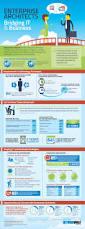best 10 enterprise architecture ideas on pinterest business