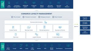 customer loyalty management software 15 years of experience comarch