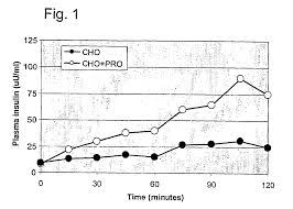 patent us7648957 nutritional and therapeutic composition of an