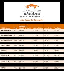 tax credits drive electric northern colorado
