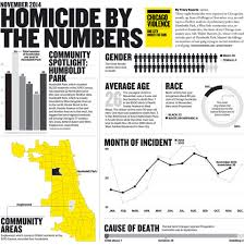 Chicago Homicide Map by 38 Homicides In November 2014 Chicago Tribune