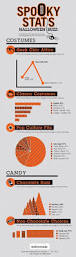 halloween costume store in city of commerce 27 best halloween infographics images on pinterest infographics