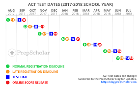 act test dates full guide to choosing 2017 2018