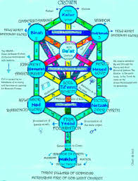 Tree Of Life by Kabbalah Tree Of Life Youtube