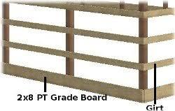 installing skirt board grade board splash board