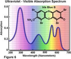 Visible Light Spectrum Wavelength Electromagnetic Radiation The Nature Of Electromagnetic Radiation