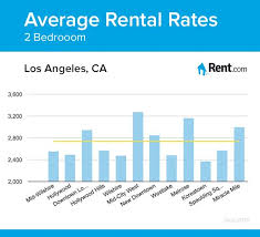 average rent cost wonderful decoration average rent for 2 bedroom apartment here is