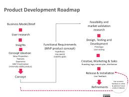 product development strategic planning framework