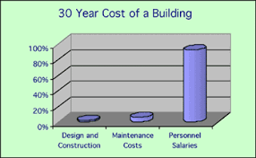 cost of a building life cycle cost analysis lcca wbdg whole building design guide