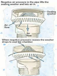 How A Bathtub Drain Works Manufactured Home Plumbing Drainage And Ventilation Issues