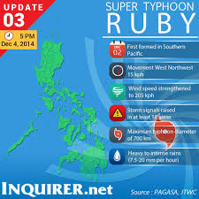 Ruby Map Caraga Disaster Response Units On Full Alert For U0027ruby