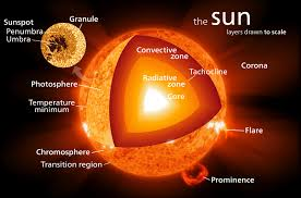 what does the sun to do with climate al fin level