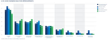 Design Options For Home Visiting Evaluation The Zillow Group Report On Consumer Housing Trends Zillow Research