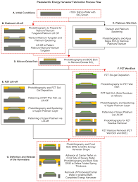 sensors free full text microfabrication and integration of a