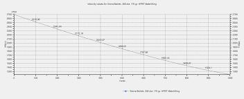 Texas how fast does a bullet travel images Long range shooting external ballistics bullet trajectory part jpg