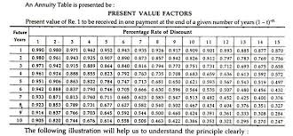 Future Value Of Annuity Table Ascertainment Of Cash Price With The Help Of Annuity Table 9 Methods