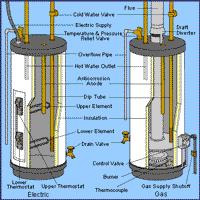 Water Heater Pilot Light Won T Stay Lit Gas Water Heater Troubleshooting Gas Water Heaters Water