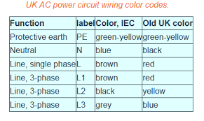 how to identify earth wire live wire and neutral wire in a of