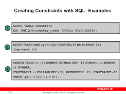 Create Table Oracle Sql Managing Schema Objects Ppt Download