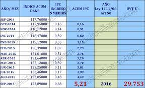 cuanto es el incremento del ipc ao 2016 unidad de valor tributario uvt 2016