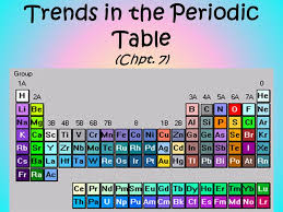 Periodic Table Changes Trends In The Periodic Table Chpt 7 1 Atomic Radius Size 2