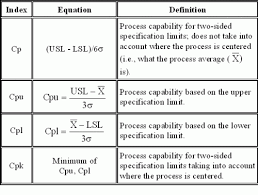 Capability Study Excel Template Process Capability Part 3 Bpi Consulting