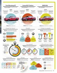lexus isf vs bmw car magazine uk bmw m4 vs ford mustang gt vs lexus rc f