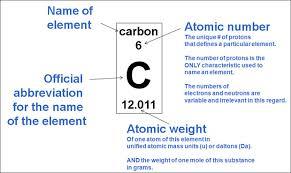 periodic table basics pdf likeinmind periodic table of elements