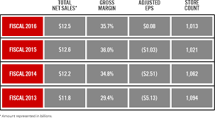 jcpenney hair salon prices 2015 jcpenney 2016 summary annual report