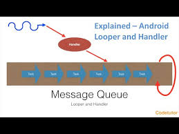 android looper explained android looper and handler
