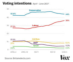 thursday u0027s historic uk election explained vox