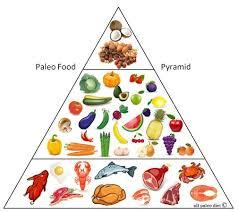 142 best food pyramids images on pinterest food pyramid food