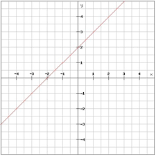 coordinate plane graphing linear equations in the coordinate plane pre algebra graphing