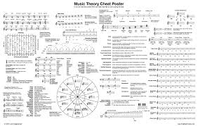 this music theory cheat sheet is all you u0027ll ever need classic fm