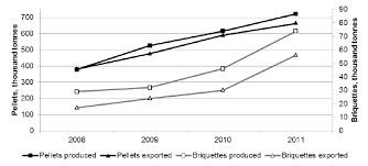 central statistical bureau figure 1 production and export of wood pellets and briquettes in