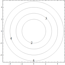 plotting how do you plot level curves describing a 3d surface on