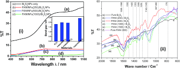 studies on the photo electrochemical behaviour of bi 2 s 3 nps
