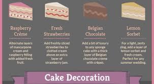 wedding cake fillings type of wedding cakes many types of wedding cakes explained