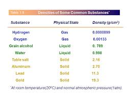 density of table salt chemical properties physical and chemical changes ppt download